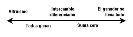Escala Cooperación-Competición