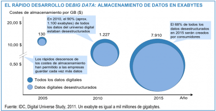 Datos desestructurados