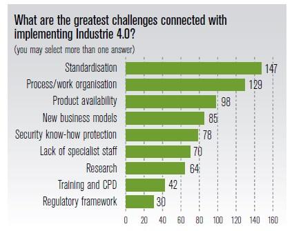Desafíos Industria 4.0