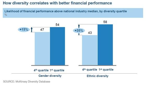 Diversity correlations