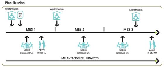 Planificacion 5S digital
