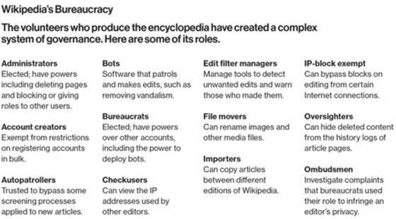 Wikipedia burocracia