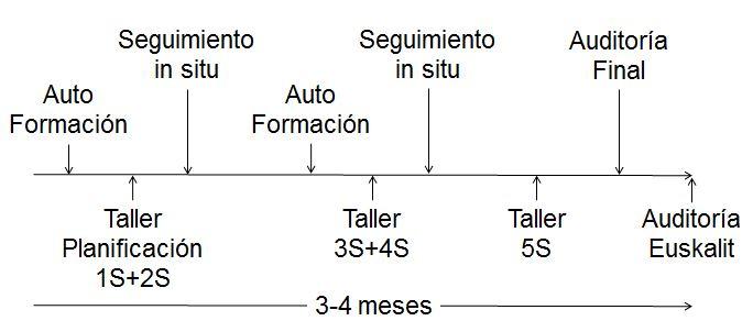 esquema-5sd-knowinn