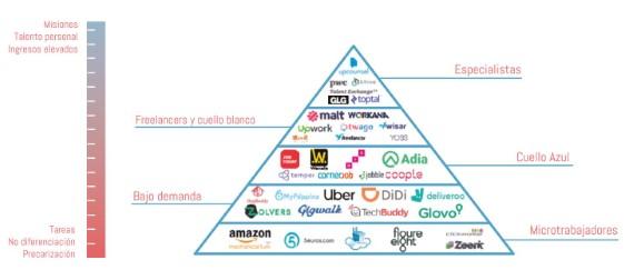 plataformas laborales digitales